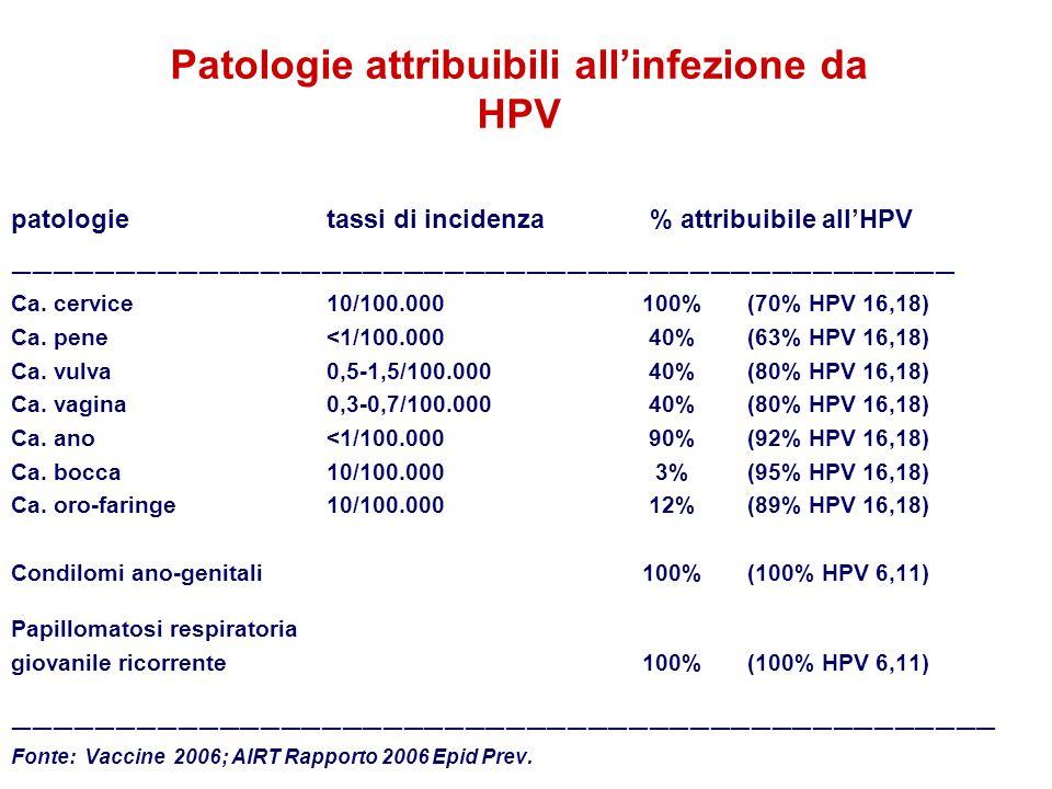 Patologie attribuibili all'infezione da HPV