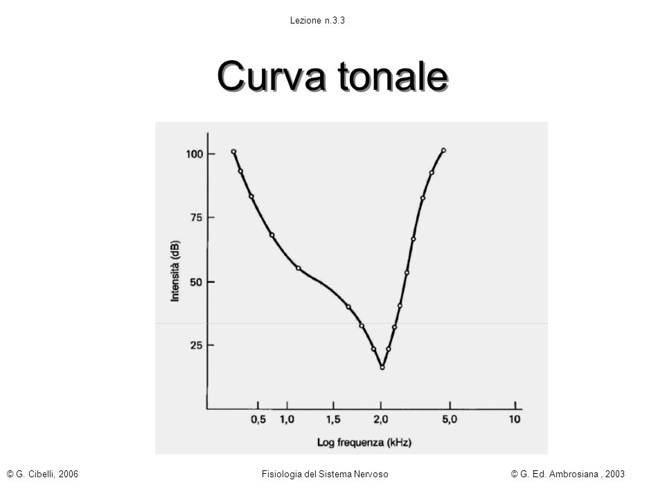 Curva tonale Lezione n.3.3 © G. Cibelli, 2006