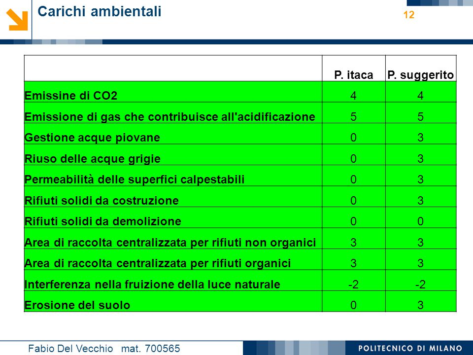 Carichi ambientali P. itaca P. suggerito Emissine di CO2 4