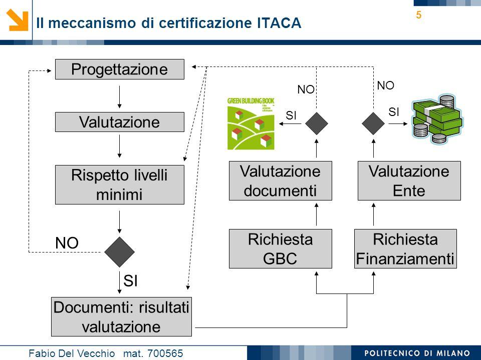 Il meccanismo di certificazione ITACA