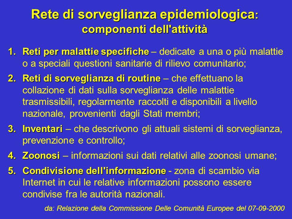 Rete di sorveglianza epidemiologica: componenti dell attività