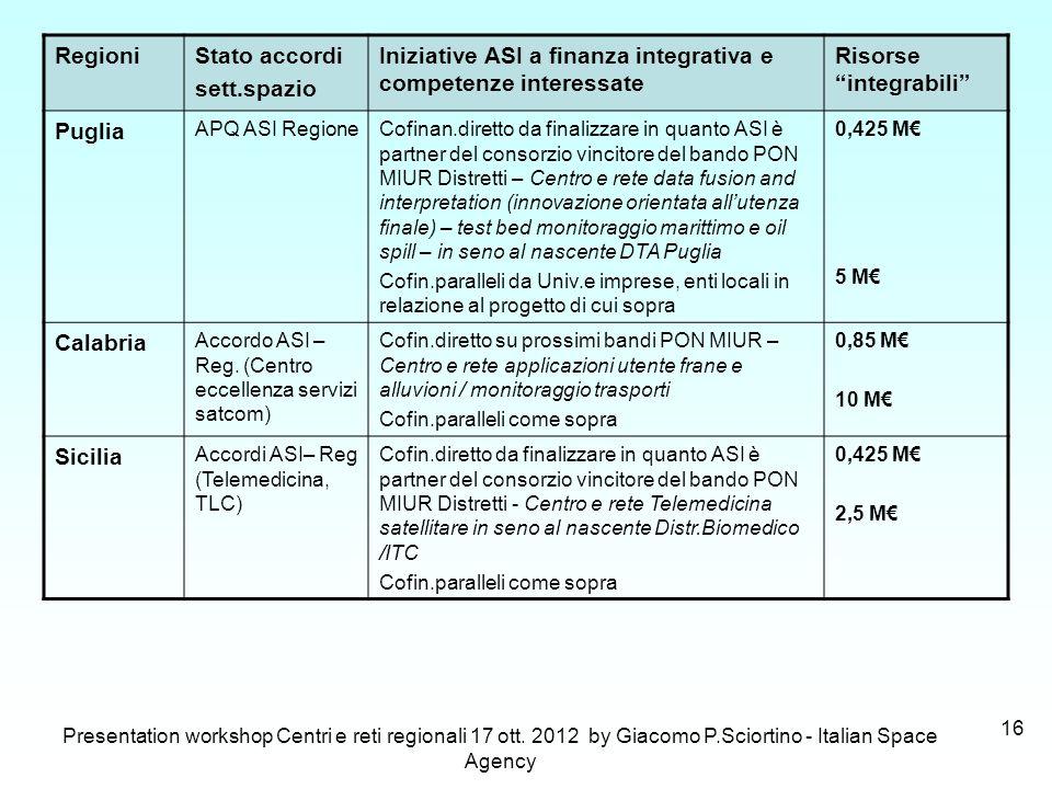 Iniziative ASI a finanza integrativa e competenze interessate