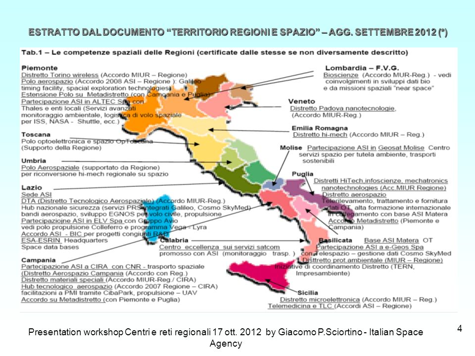 IAC-10.E3.3.13 - THE ROLE OF INTEGRATED FINANCING IN THE DEVELOPMENT OF ITALY S SPACE SECTOR