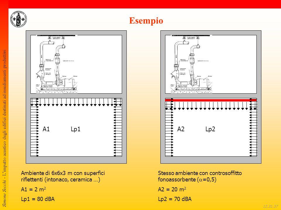 Esempio A1. Lp1. A2. Lp2. Ambiente di 6x6x3 m con superfici riflettenti (intonaco, ceramica …) A1 = 2 m2.