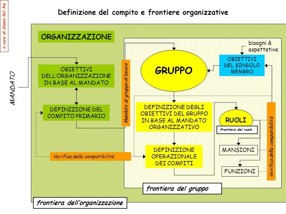 Definizione del compito e frontiere organizzative