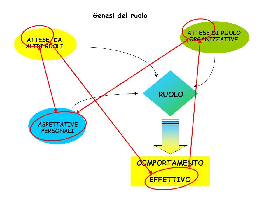 Genesi del ruolo COMPORTAMENTO EFFETTIVO