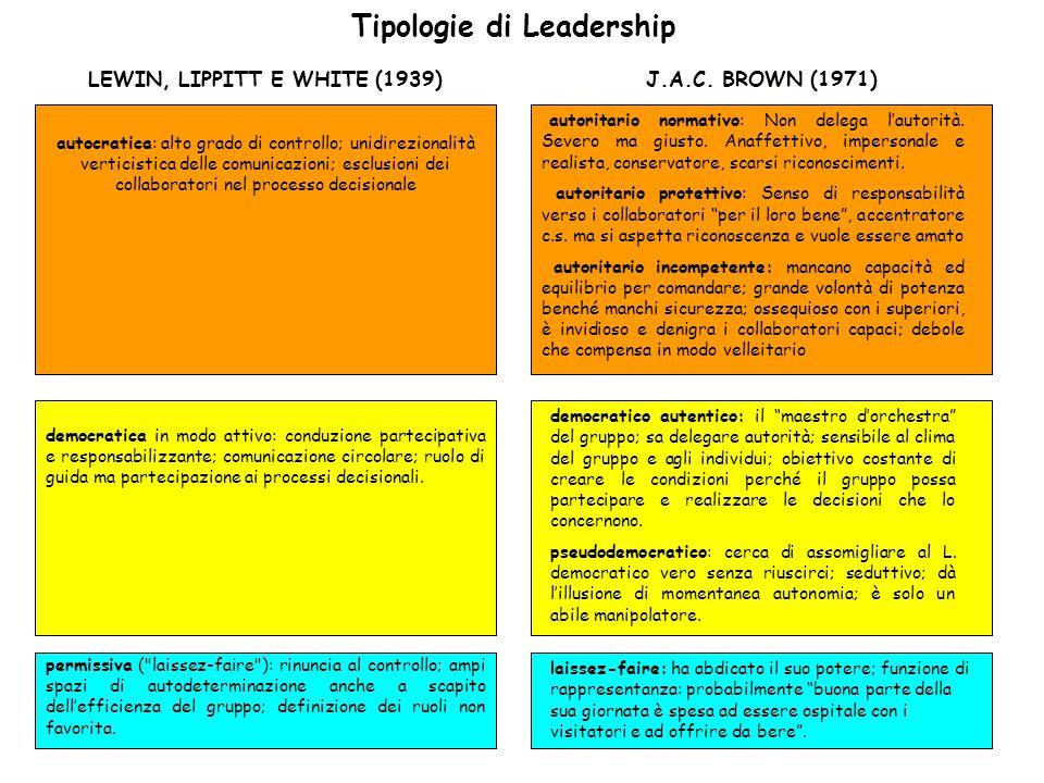 Tipologie di Leadership
