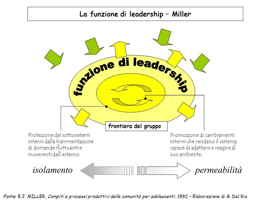 La funzione di leadership – Miller