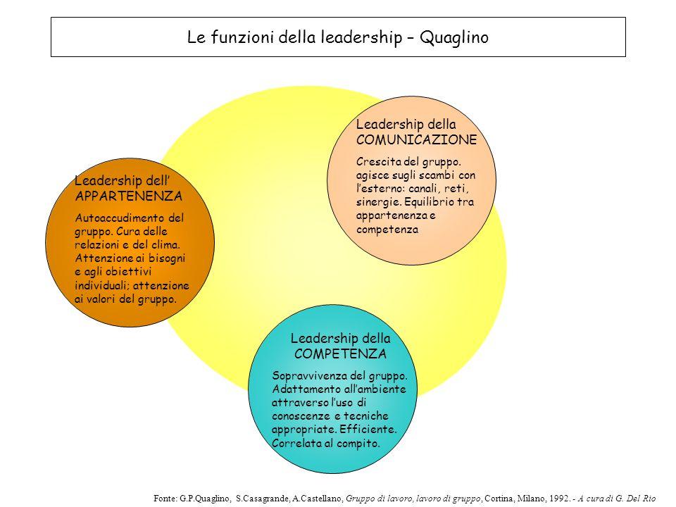 Le funzioni della leadership – Quaglino