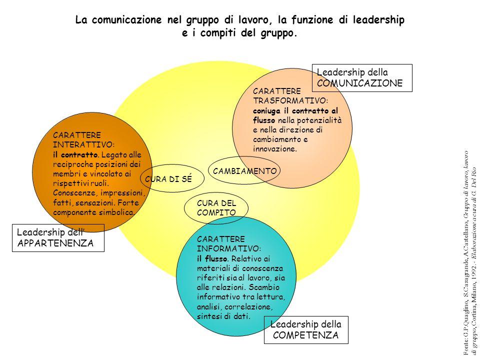 Leadership della COMPETENZA