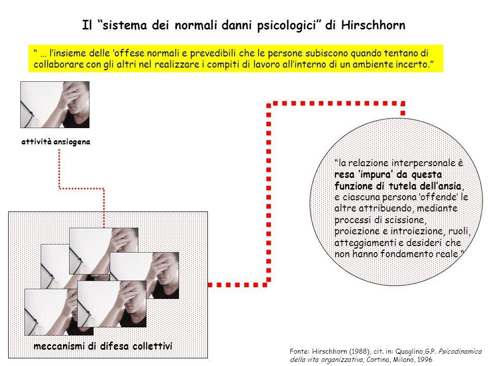 Il sistema dei normali danni psicologici di Hirschhorn