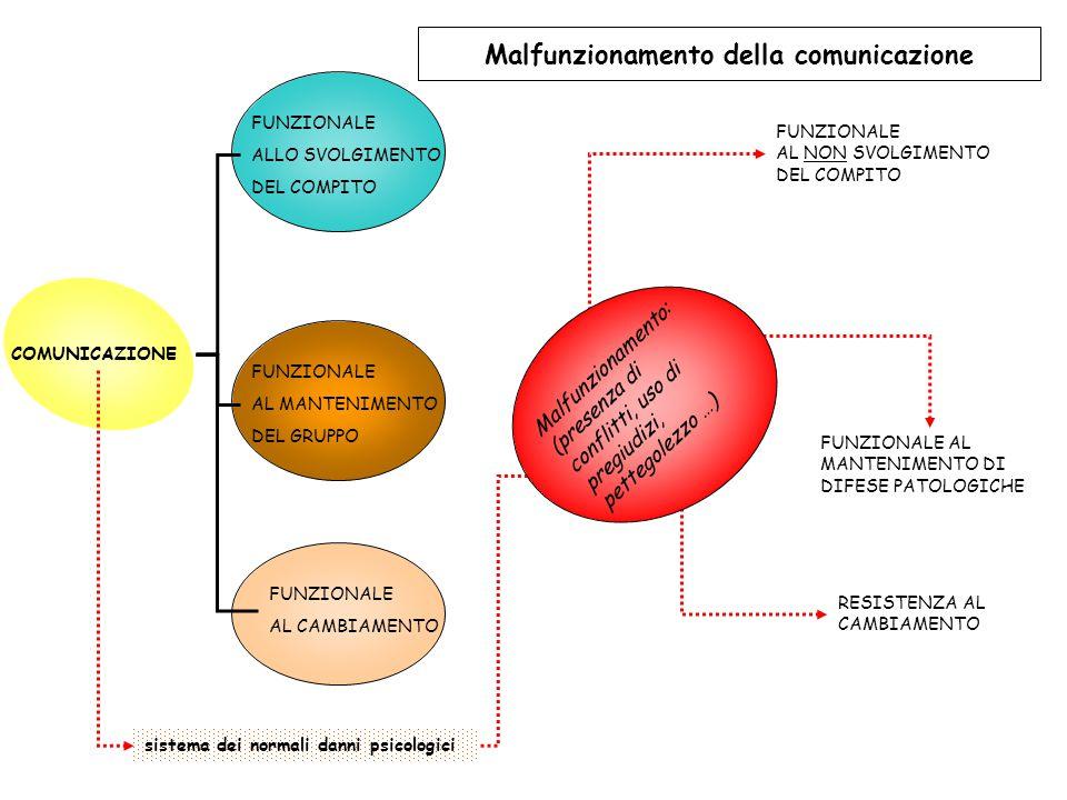 Malfunzionamento della comunicazione
