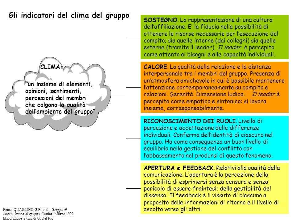 Gli indicatori del clima del gruppo