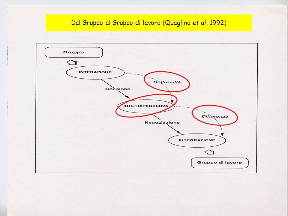 Dal Gruppo al Gruppo di lavoro (Quaglino et al, 1992)