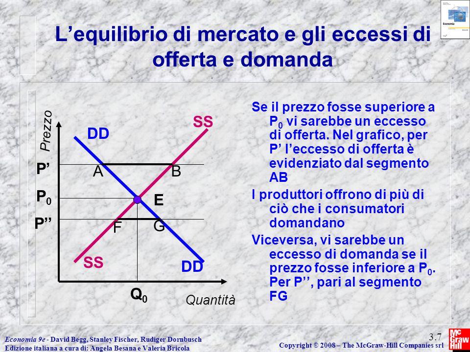 L'equilibrio di mercato e gli eccessi di offerta e domanda
