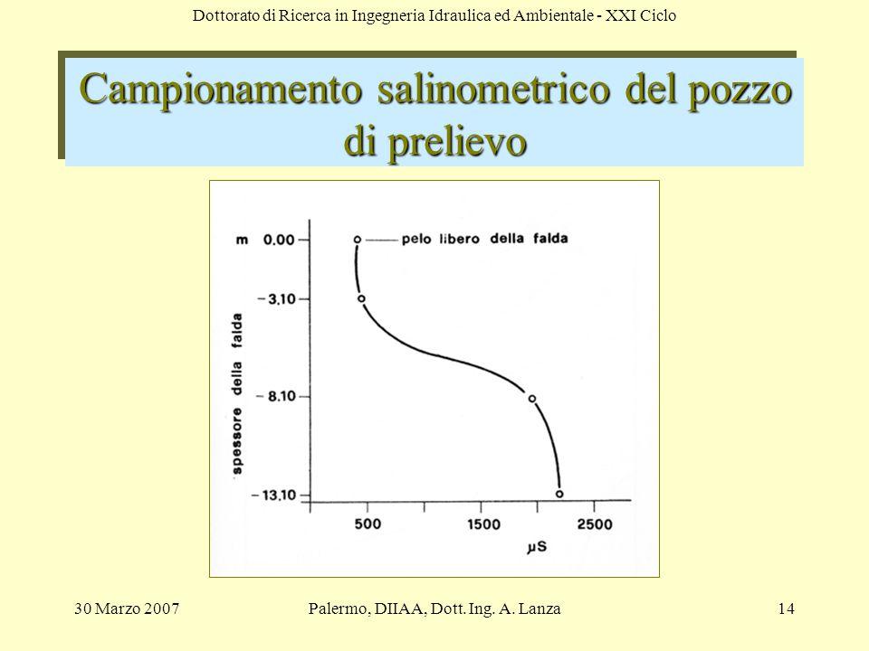 Campionamento salinometrico del pozzo di prelievo