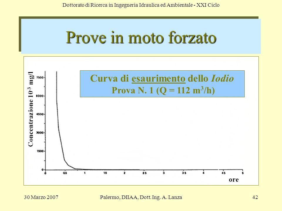 Curva di esaurimento dello Iodio Prova N. 1 (Q = 112 m3/h)