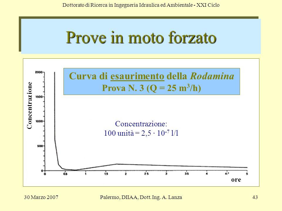 Curva di esaurimento della Rodamina Prova N. 3 (Q = 25 m3/h)