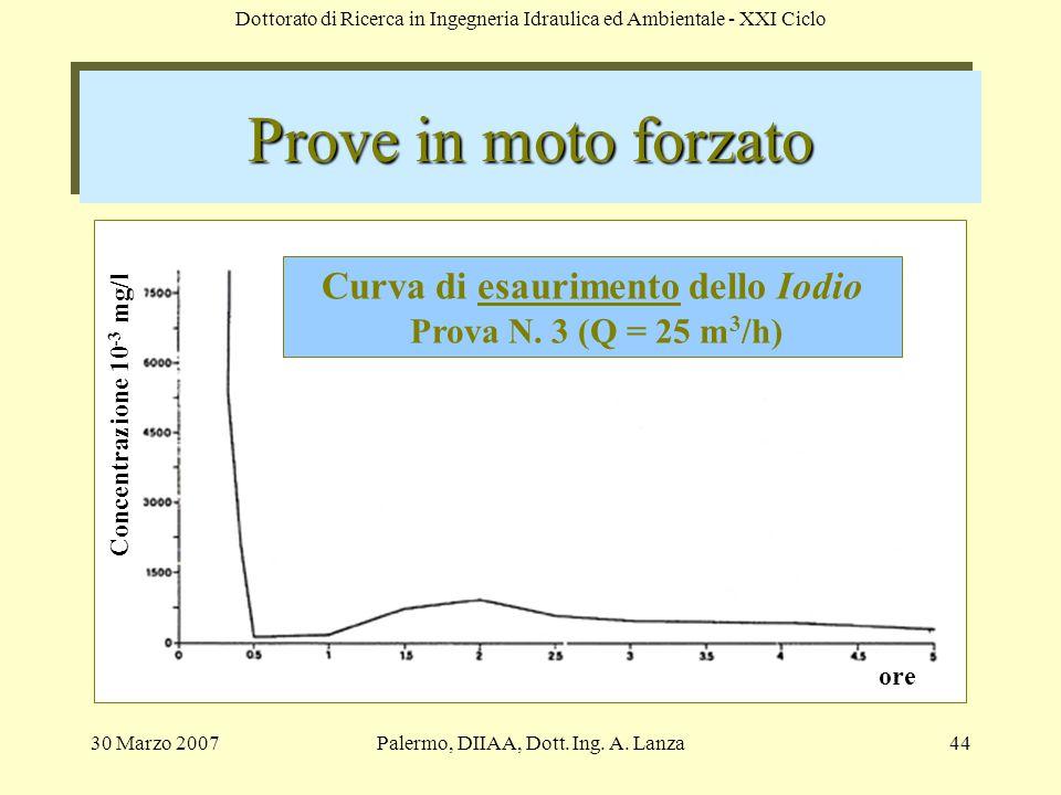 Curva di esaurimento dello Iodio Prova N. 3 (Q = 25 m3/h)