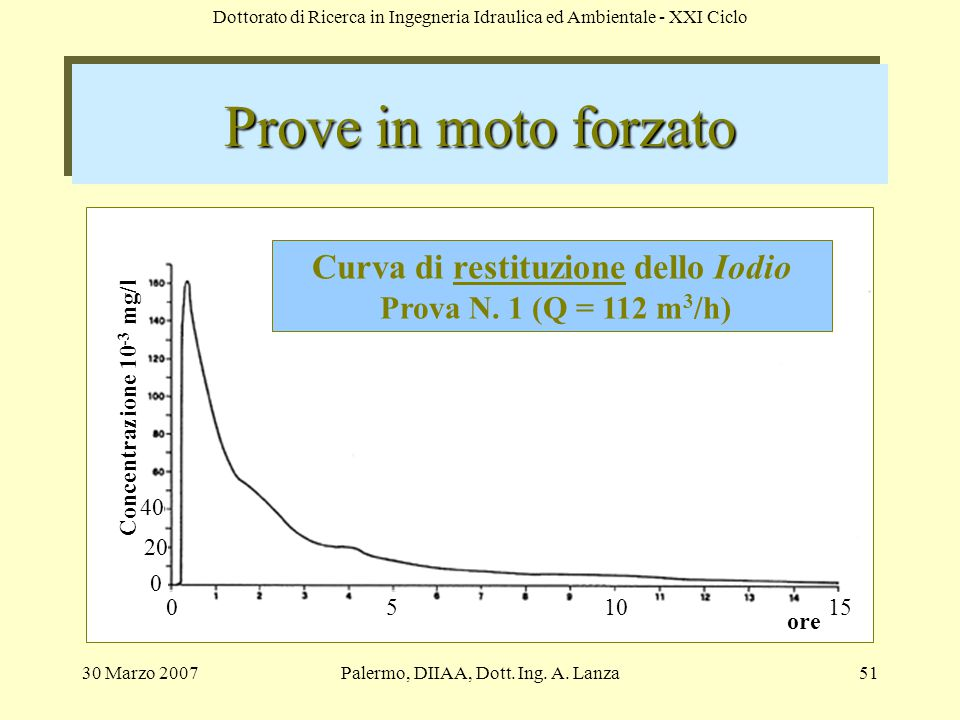 Curva di restituzione dello Iodio Prova N. 1 (Q = 112 m3/h)