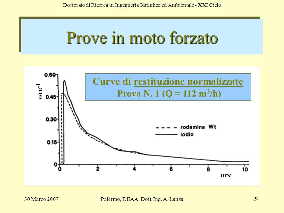 Curve di restituzione normalizzate Prova N. 1 (Q = 112 m3/h)