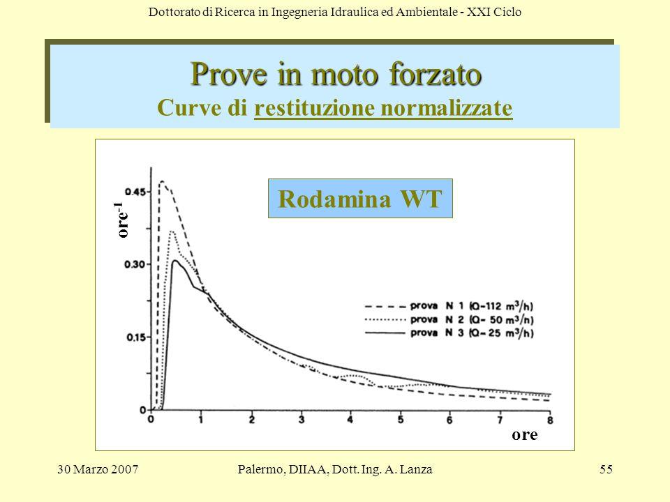 Prove in moto forzato Curve di restituzione normalizzate