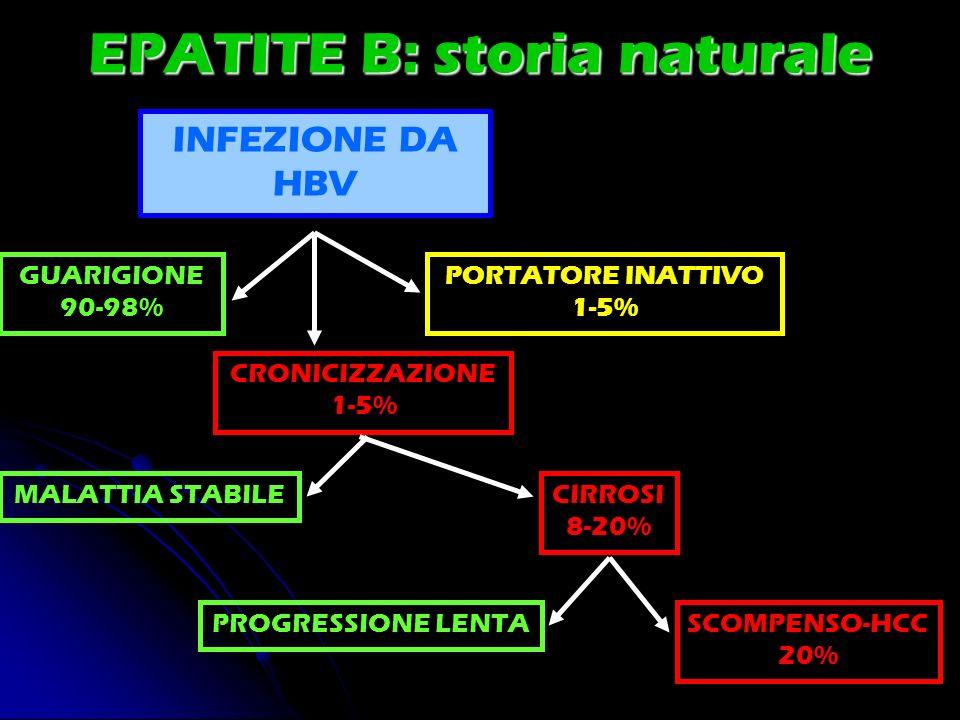 EPATITE B: storia naturale