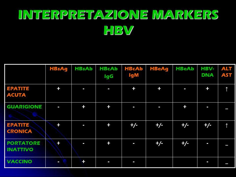 INTERPRETAZIONE MARKERS HBV