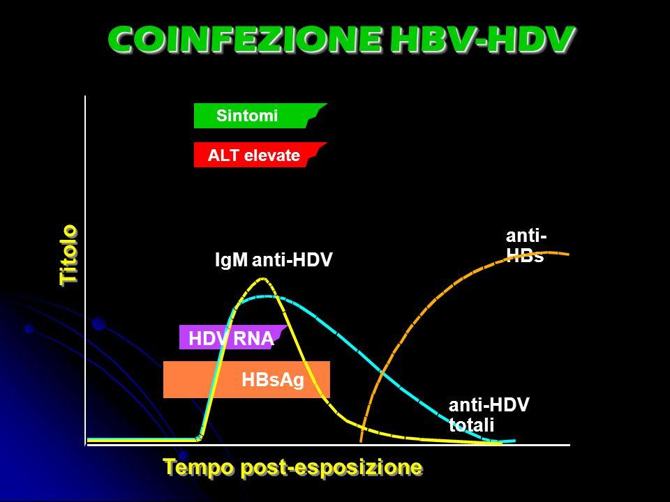COINFEZIONE HBV-HDV Titolo Tempo post-esposizione anti-HBs