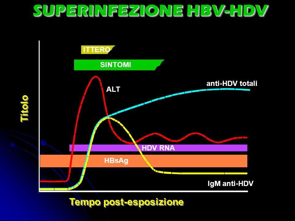 SUPERINFEZIONE HBV-HDV