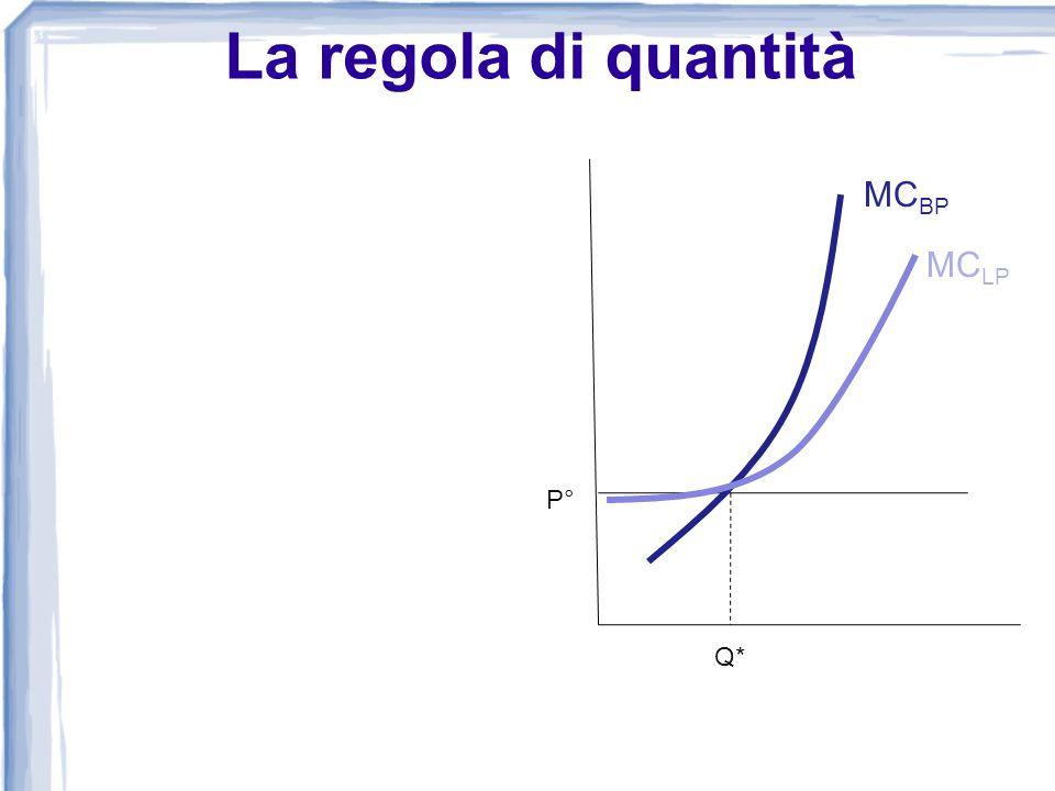 La regola di quantità MCBP MCLP P° Q*