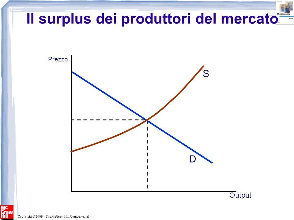 Il surplus dei produttori del mercato