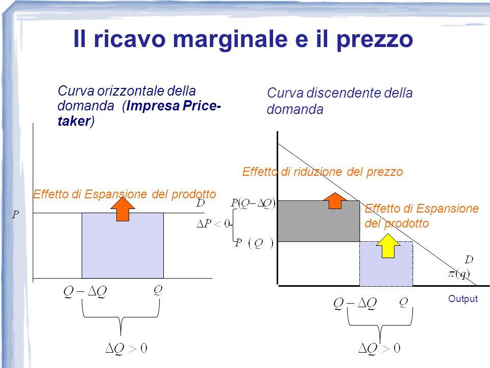 Il ricavo marginale e il prezzo