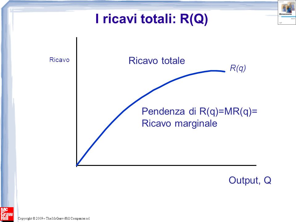 I ricavi totali: R(Q) Ricavo totale Pendenza di R(q)=MR(q)=
