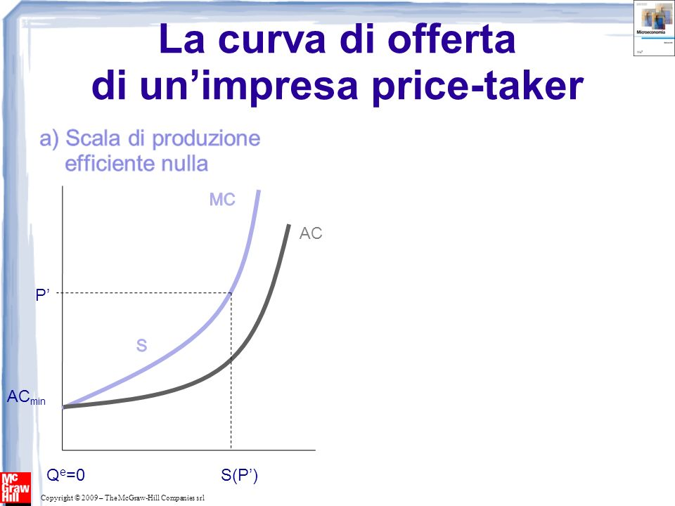 La curva di offerta di un'impresa price-taker