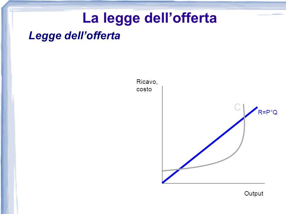 La legge dell'offerta Legge dell'offerta Ricavo, costo C R=P°Q Output