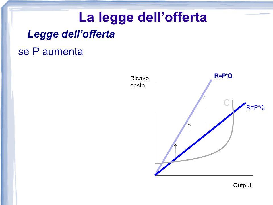 La legge dell'offerta Legge dell'offerta se P aumenta C R=P^Q Ricavo,