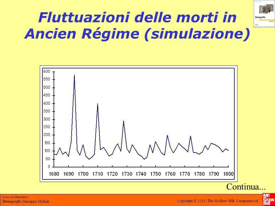 Fluttuazioni delle morti in Ancien Régime (simulazione)
