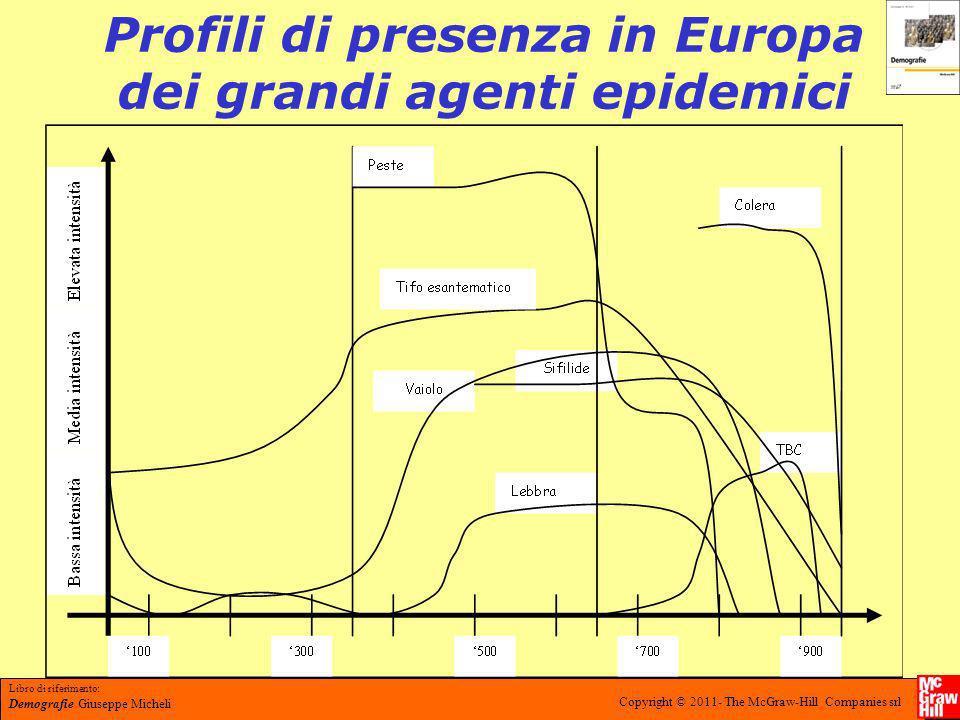 Profili di presenza in Europa dei grandi agenti epidemici
