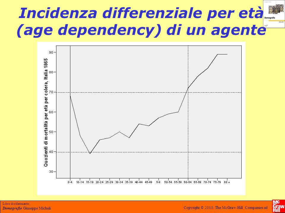 Incidenza differenziale per età (age dependency) di un agente