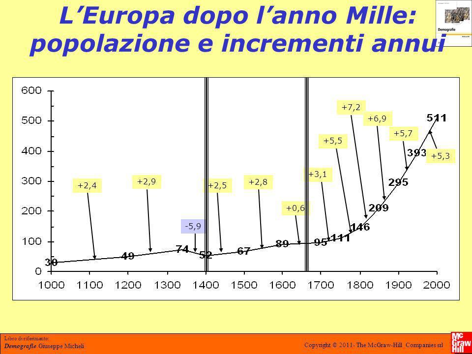 L'Europa dopo l'anno Mille: popolazione e incrementi annui