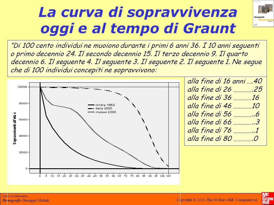 La curva di sopravvivenza oggi e al tempo di Graunt