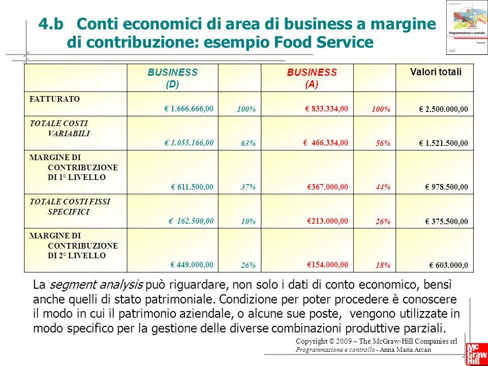4.b Conti economici di area di business a margine di contribuzione: esempio Food Service