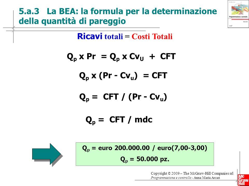 Ricavi totali = Costi Totali