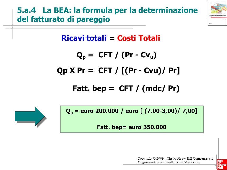 Ricavi totali = Costi Totali Fatt. bep = CFT / (mdc/ Pr)