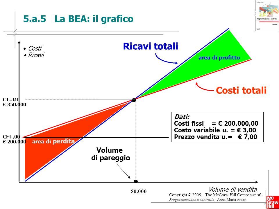 5.a.5 La BEA: il grafico Ricavi totali Costi totali Slide 2-14 Volume