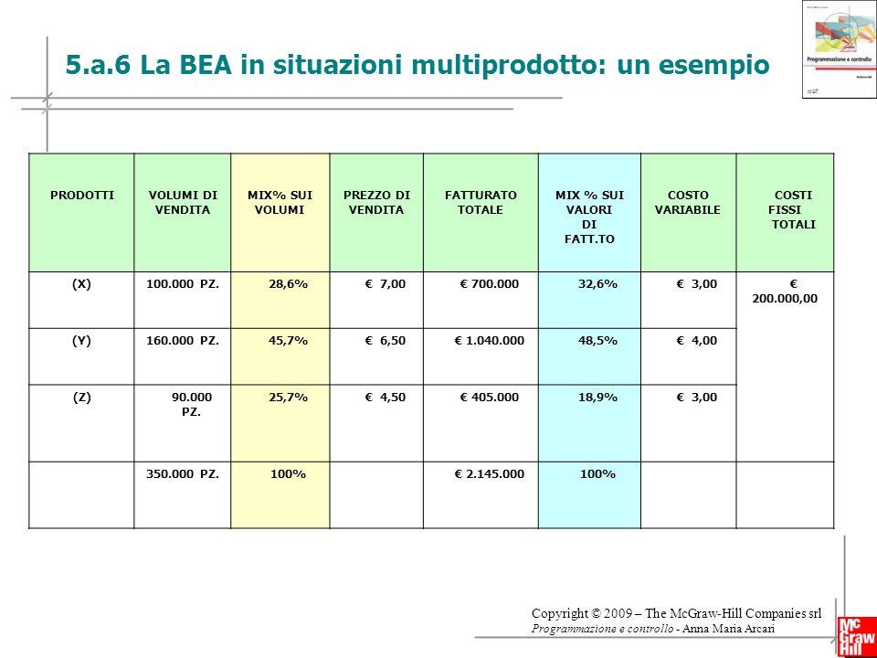 5.a.6 La BEA in situazioni multiprodotto: un esempio