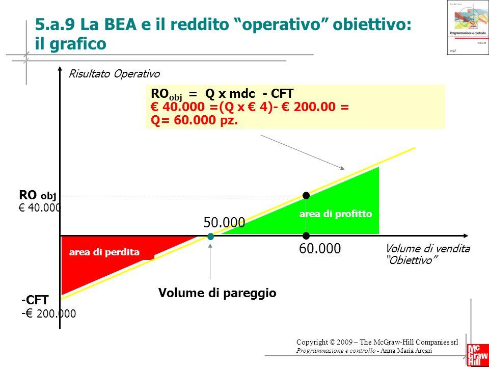 5.a.9 La BEA e il reddito operativo obiettivo: il grafico