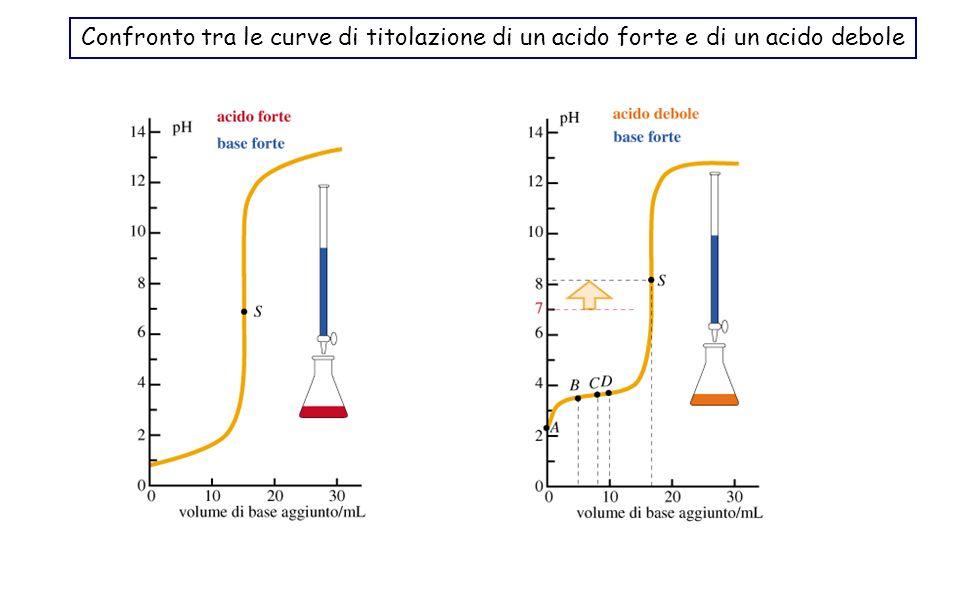 Confronto tra le curve di titolazione di un acido forte e di un acido debole