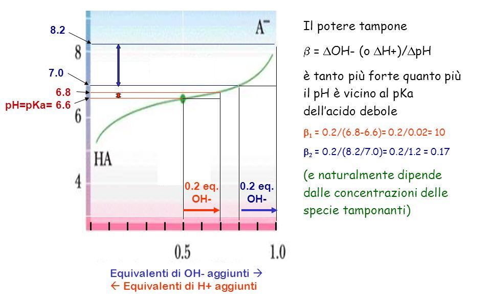 è tanto più forte quanto più il pH è vicino al pKa dell'acido debole